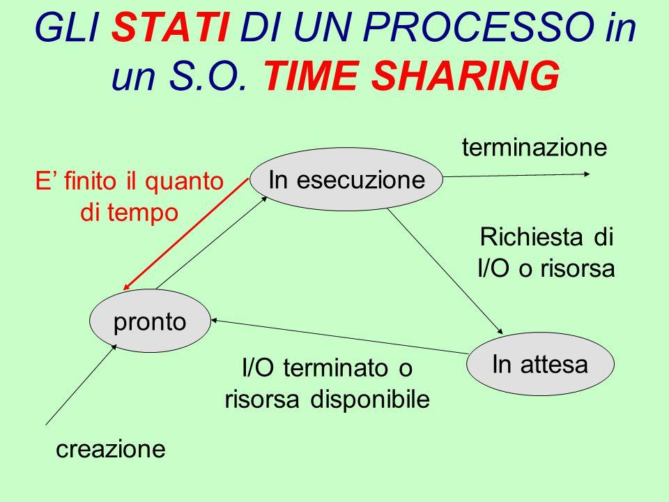 GLI STATI DI UN PROCESSO in un S.O. TIME SHARING