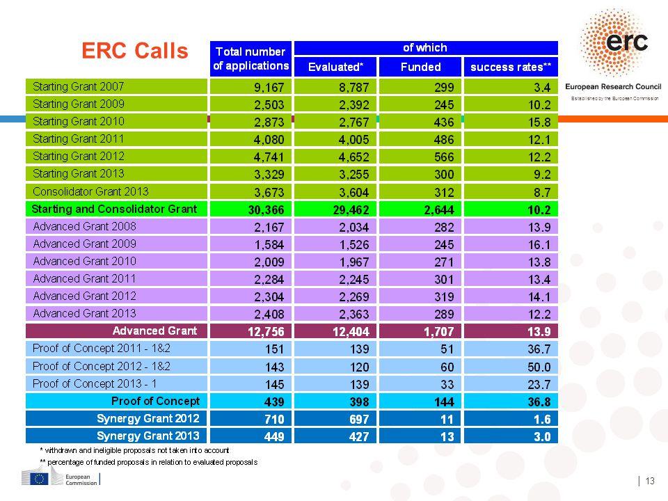 ERC Calls │ 13 13