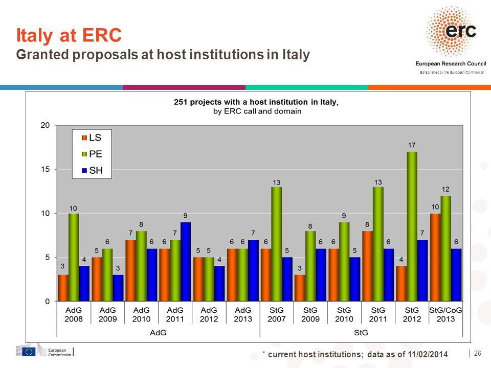 Italy at ERC Granted proposals at host institutions in Italy