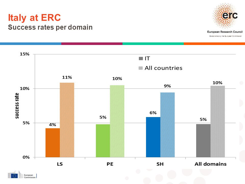 Italy at ERC Success rates per domain