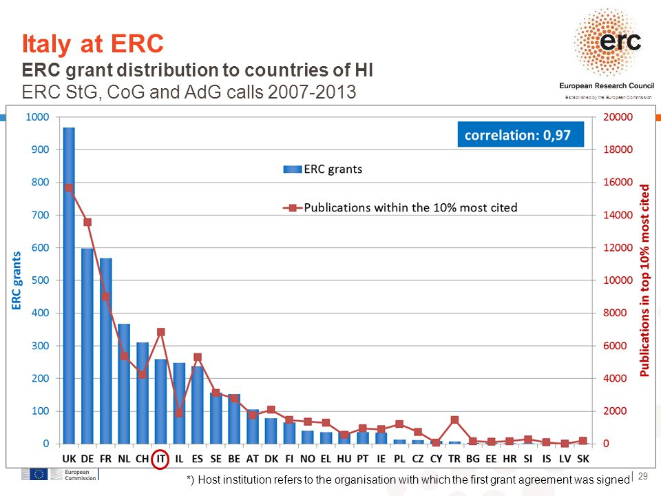 Italy at ERC ERC grant distribution to countries of HI