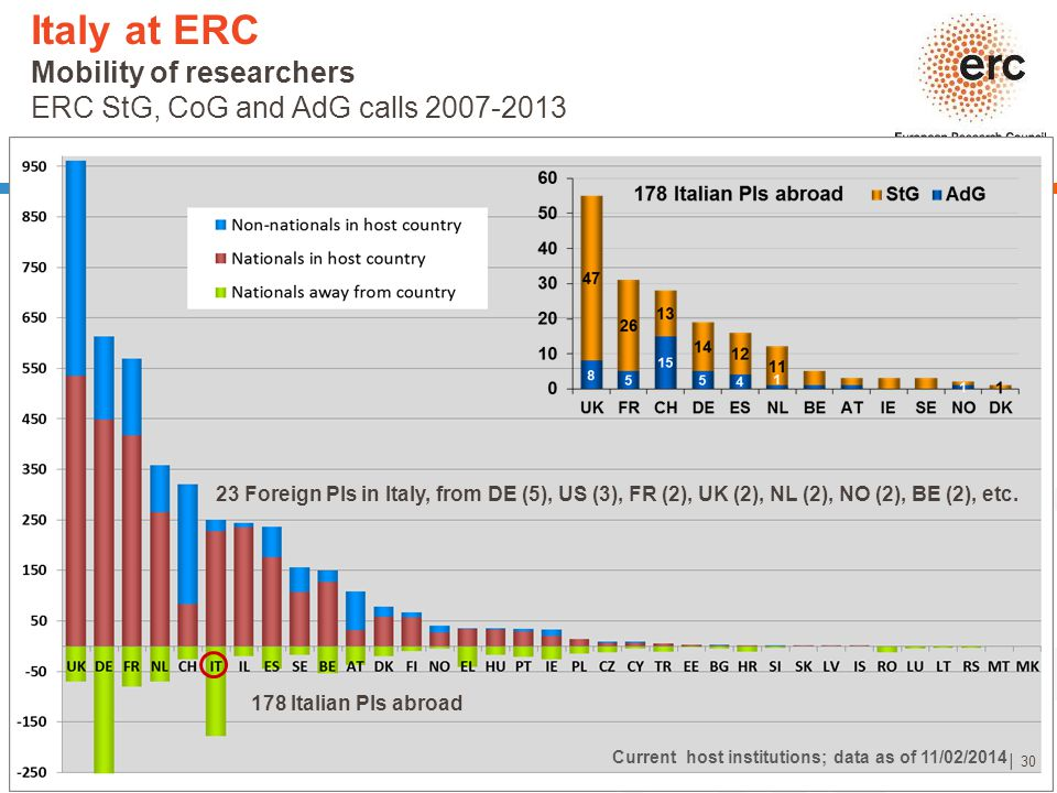 Italy at ERC Mobility of researchers