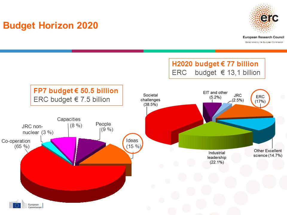 Budget Horizon 2020 H2020 budget € 77 billion ERC budget € 13,1 billion. FP7 budget € 50.5 billion ERC budget € 7.5 billion.