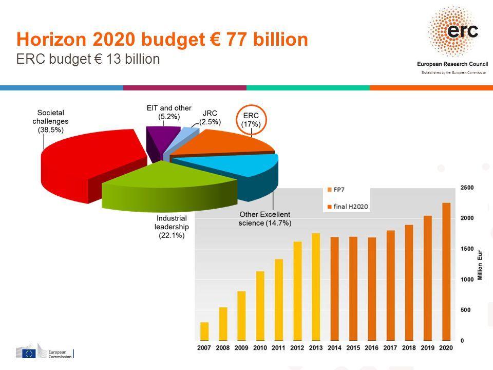 Horizon 2020 budget € 77 billion ERC budget € 13 billion