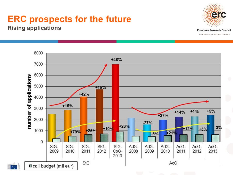 ERC prospects for the future