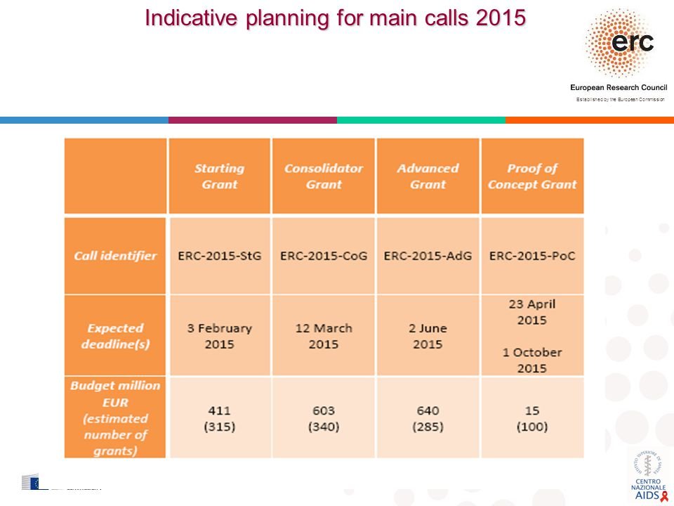 Indicative planning for main calls 2015