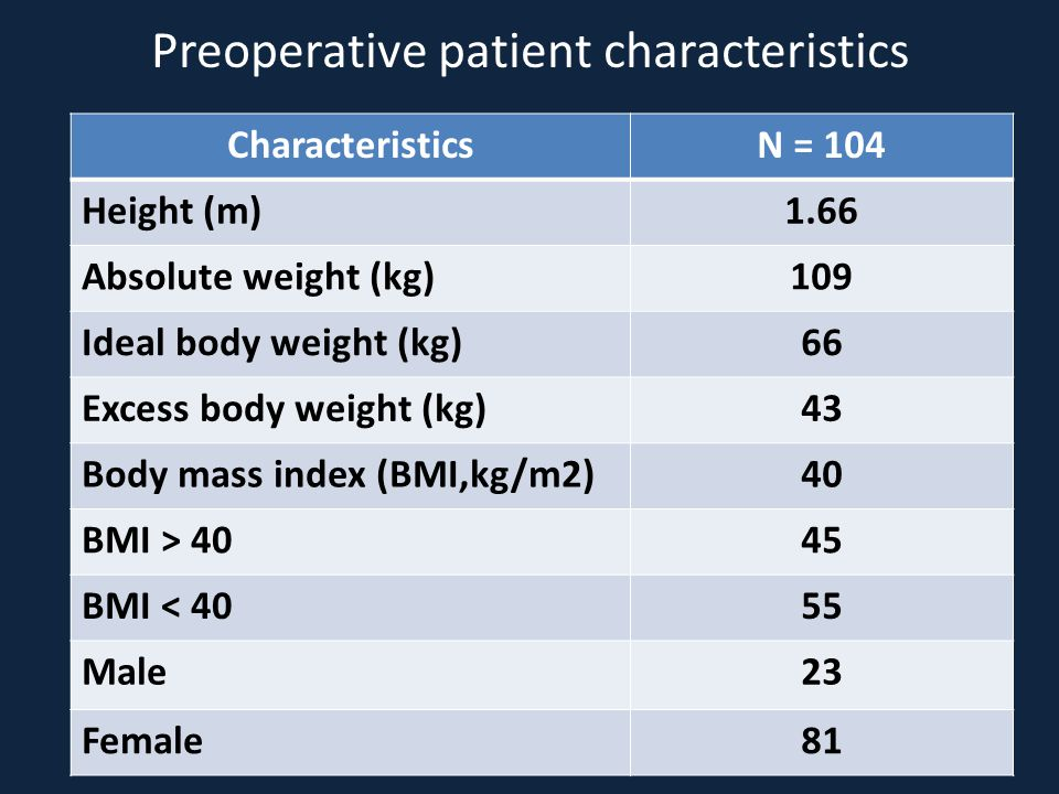Preoperative patient characteristics