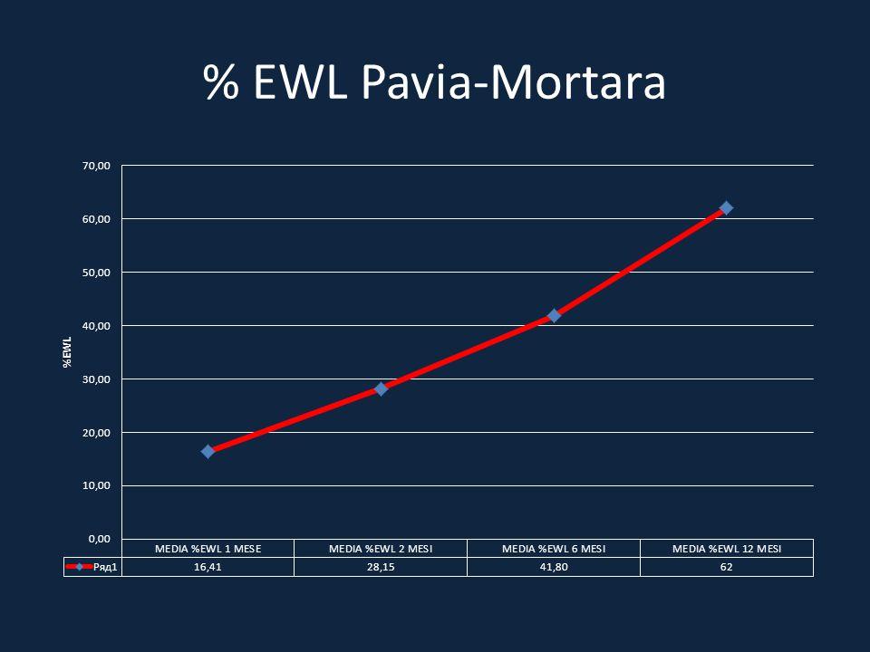 % EWL Pavia-Mortara