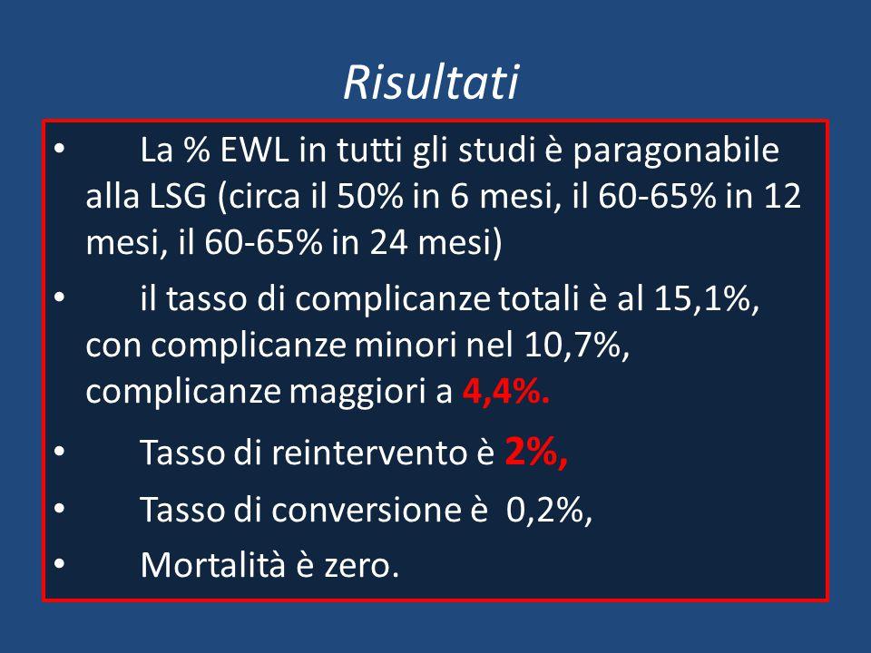 Risultati La % EWL in tutti gli studi è paragonabile alla LSG (circa il 50% in 6 mesi, il 60-65% in 12 mesi, il 60-65% in 24 mesi)