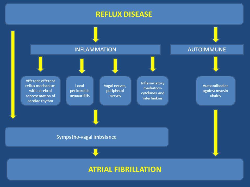REFLUX DISEASE ATRIAL FIBRILLATION