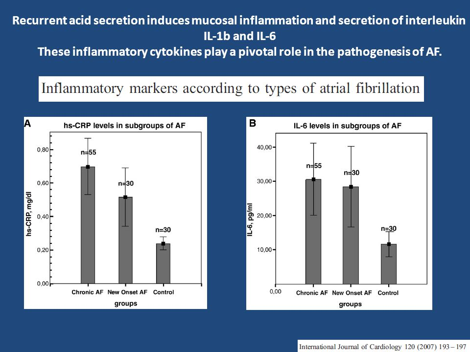Recurrent acid secretion induces mucosal inflammation and secretion of interleukin