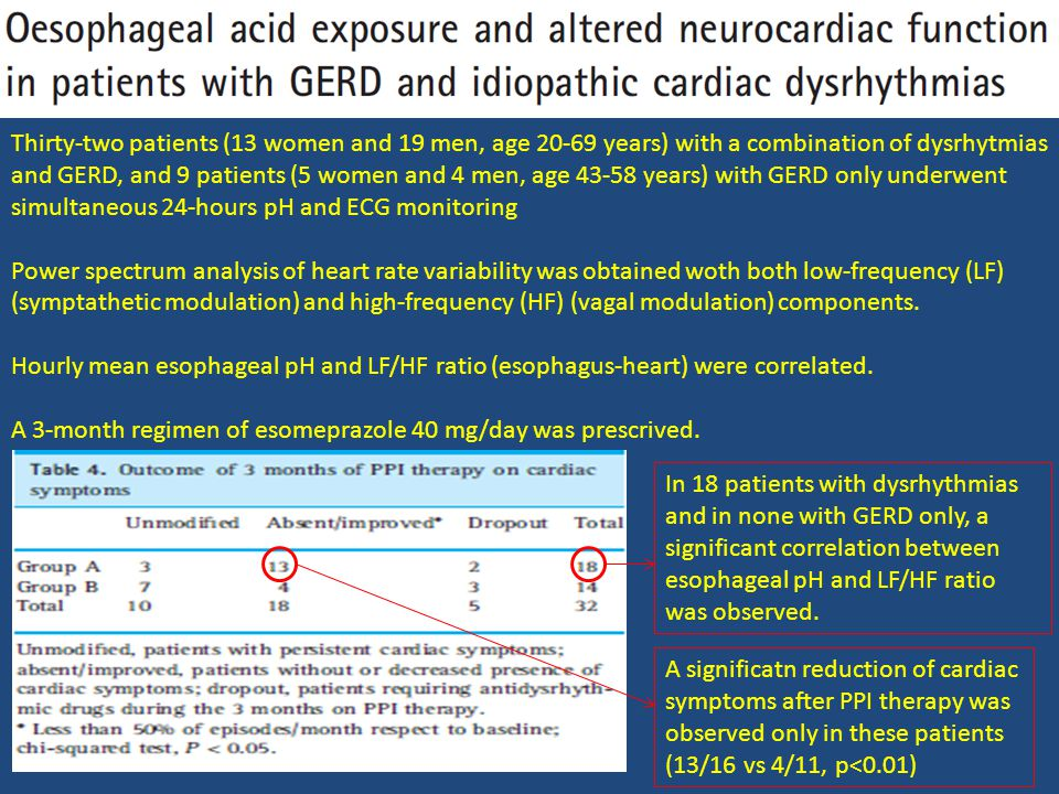 Thirty-two patients (13 women and 19 men, age 20-69 years) with a combination of dysrhytmias and GERD, and 9 patients (5 women and 4 men, age 43-58 years) with GERD only underwent simultaneous 24-hours pH and ECG monitoring