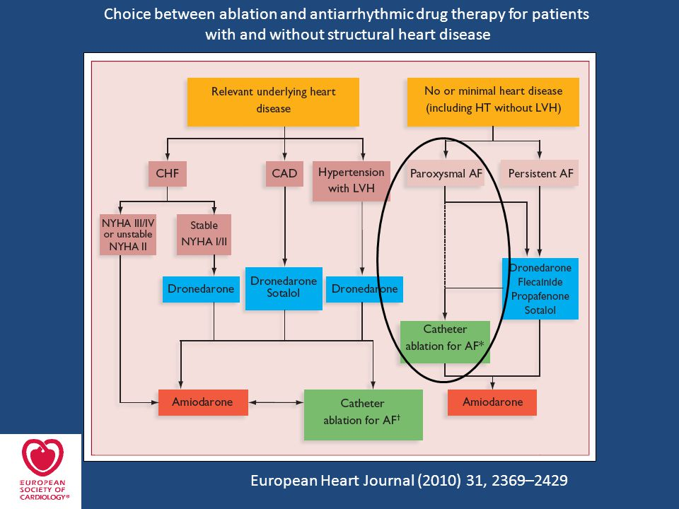 Choice between ablation and antiarrhythmic drug therapy for patients