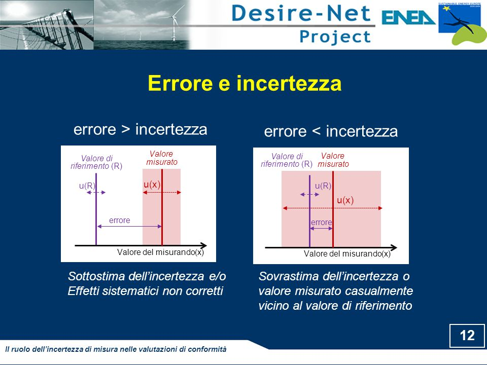 Errore e incertezza errore > incertezza errore < incertezza