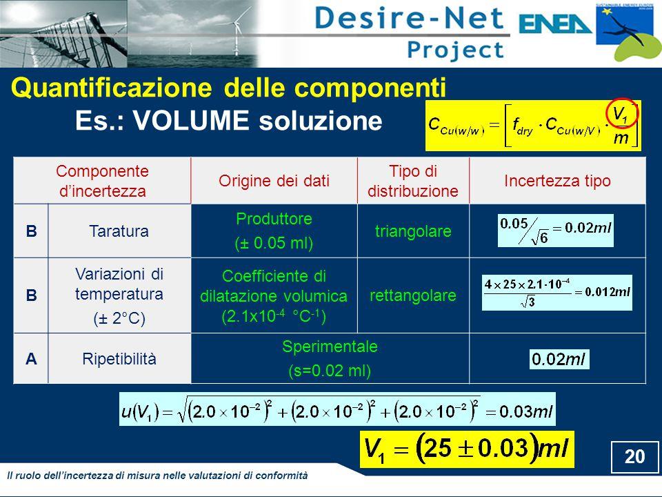 Quantificazione delle componenti
