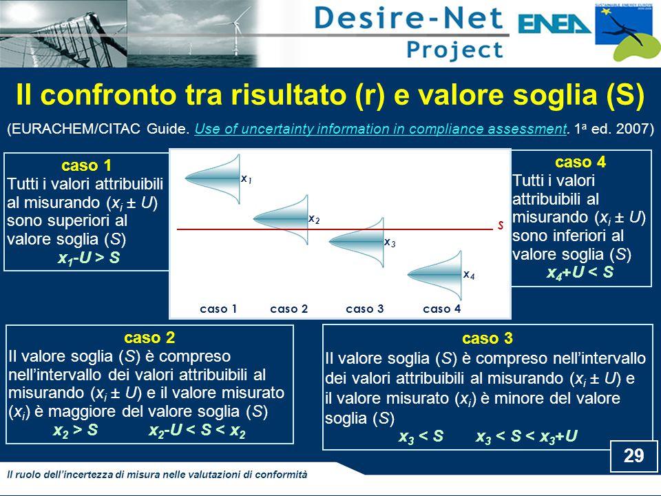 Il confronto tra risultato (r) e valore soglia (S)