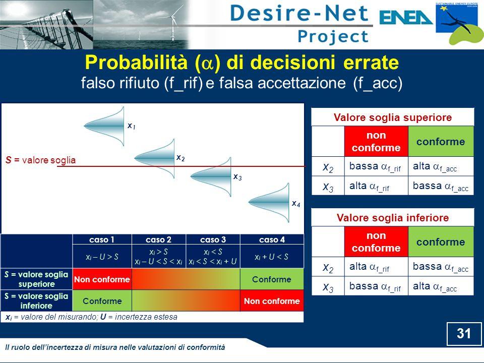 Probabilità () di decisioni errate