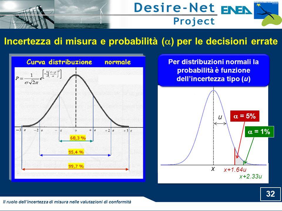Incertezza di misura e probabilità () per le decisioni errate