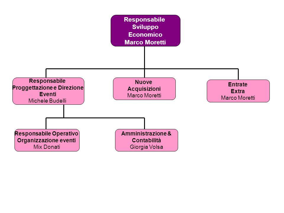 Proggettazione e Direzione Responsabile Operativo