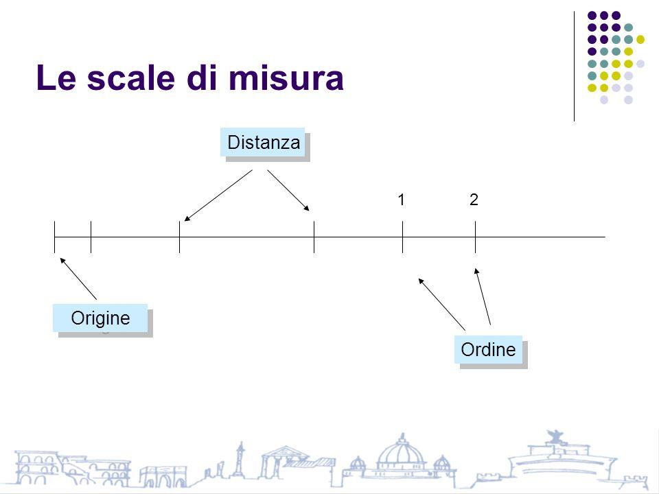 Le scale di misura Distanza 1 2 Origine Ordine