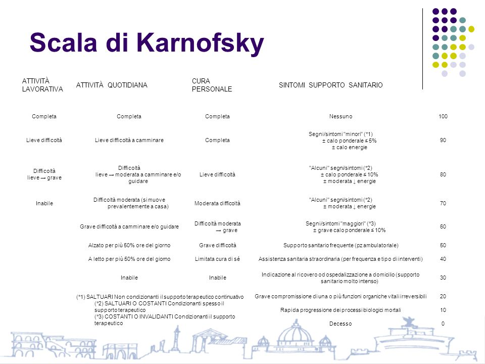 Scala di Karnofsky ATTIVITÀ LAVORATIVA ATTIVITÀ QUOTIDIANA