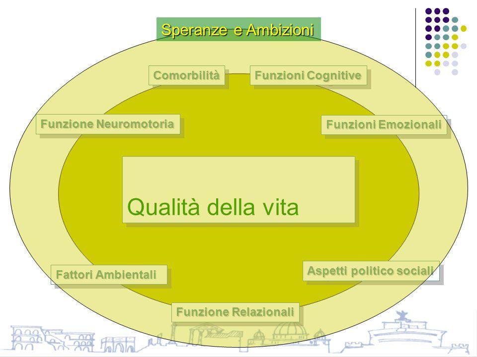 Qualità della vita Speranze e Ambizioni Comorbilità Funzioni Cognitive