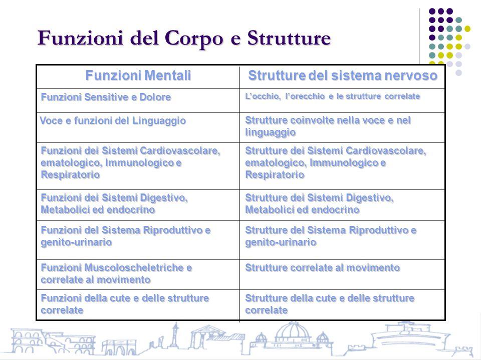 Strutture del sistema nervoso