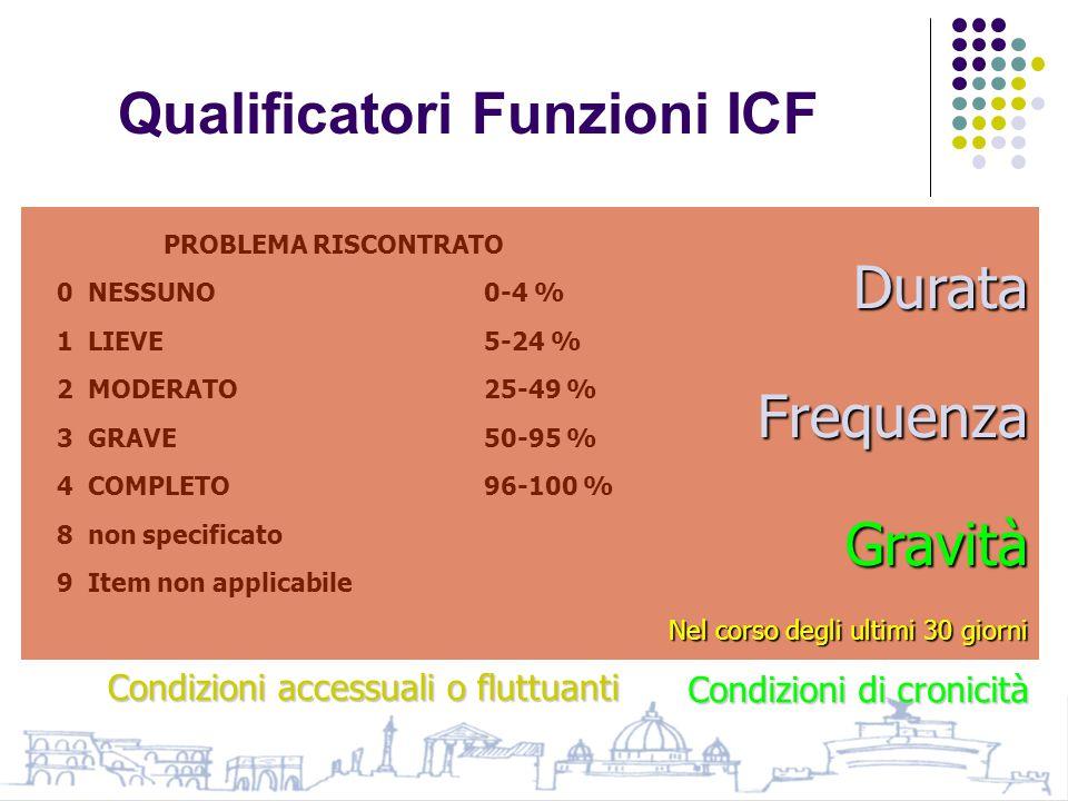 Qualificatori Funzioni ICF