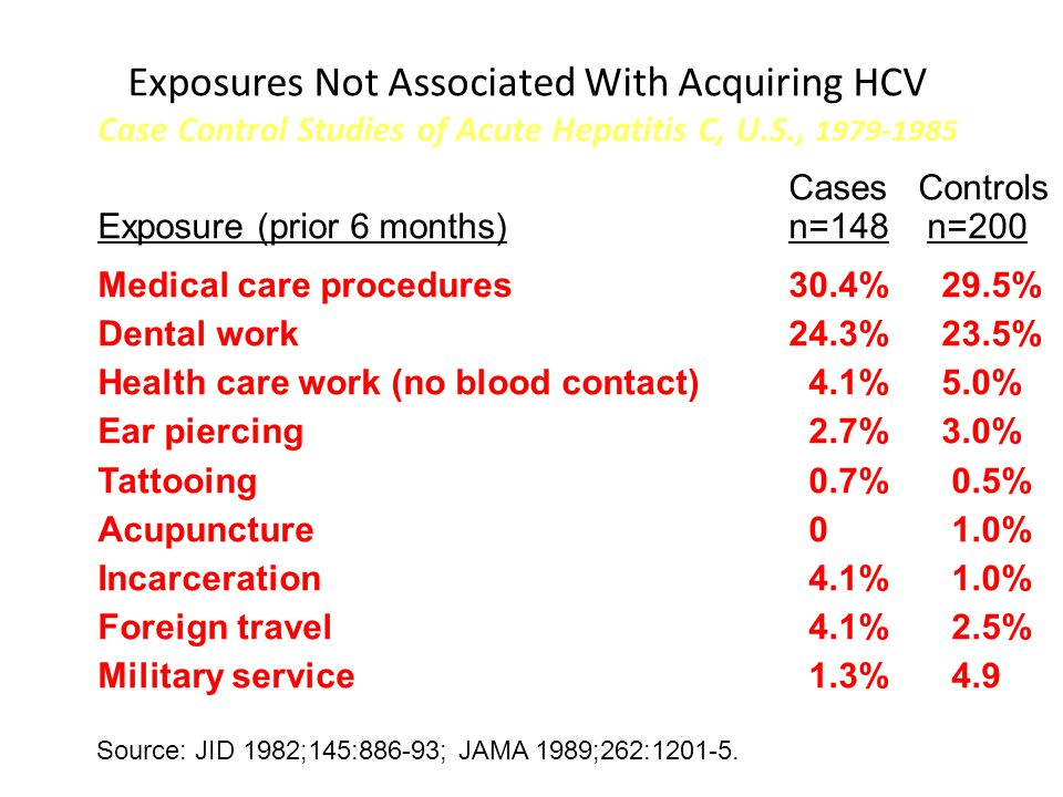 Exposures Not Associated With Acquiring HCV Case Control Studies of Acute Hepatitis C, U.S., 1979-1985