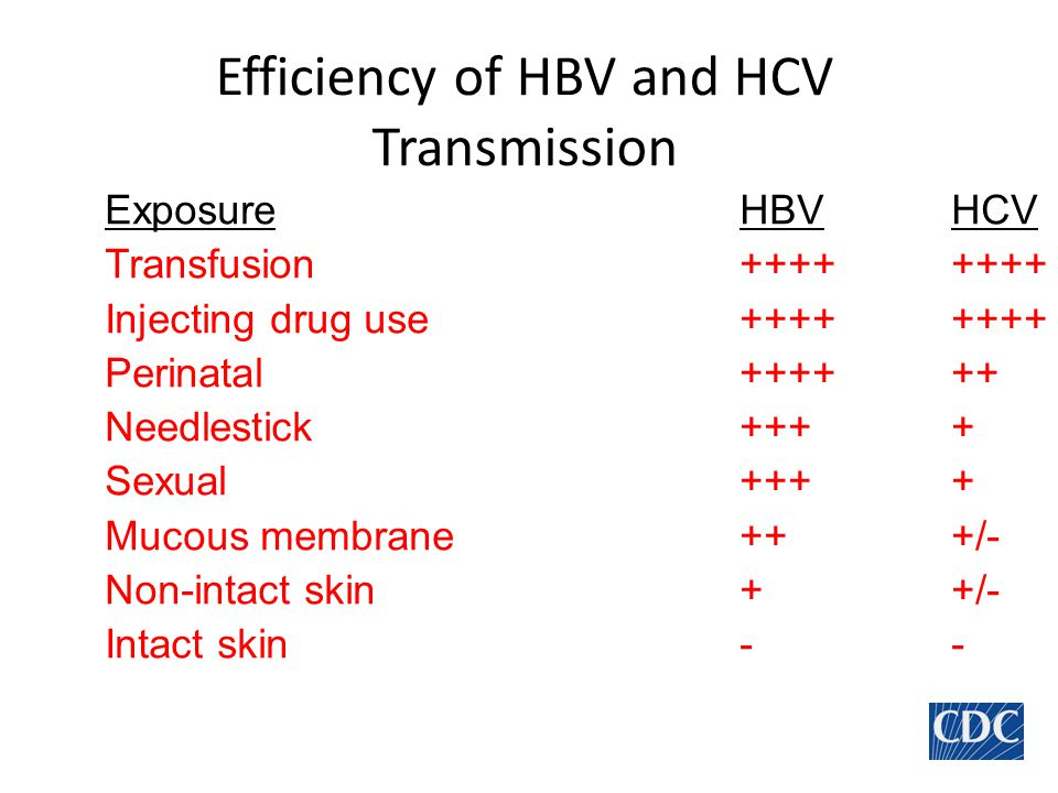 Efficiency of HBV and HCV Transmission
