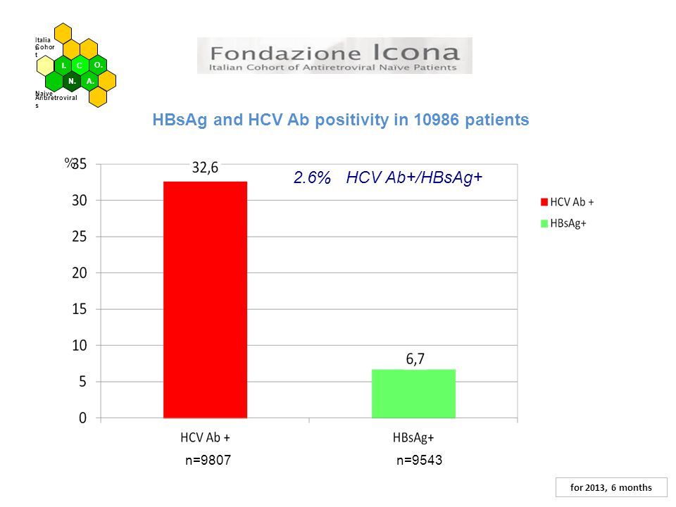 HBsAg and HCV Ab positivity in 10986 patients