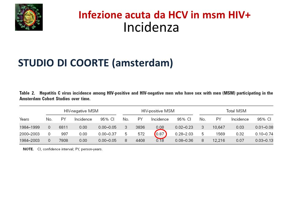 Incidenza Infezione acuta da HCV in msm HIV+
