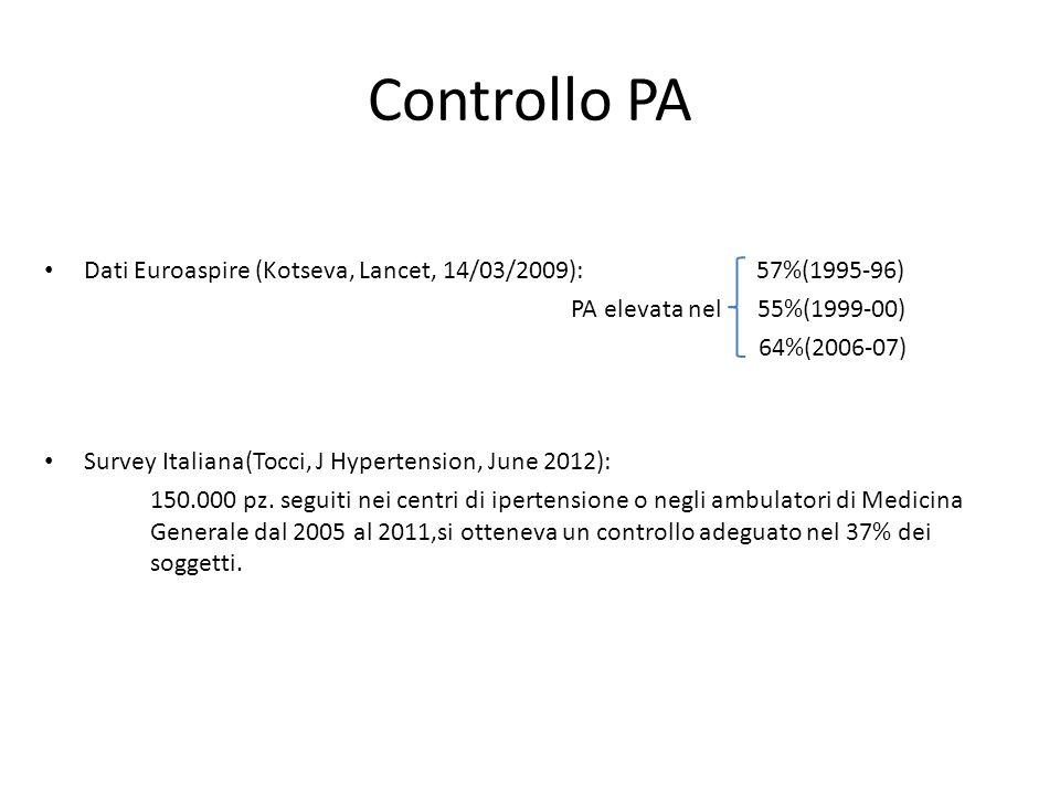 Controllo PA Dati Euroaspire (Kotseva, Lancet, 14/03/2009): 57%(1995-96)