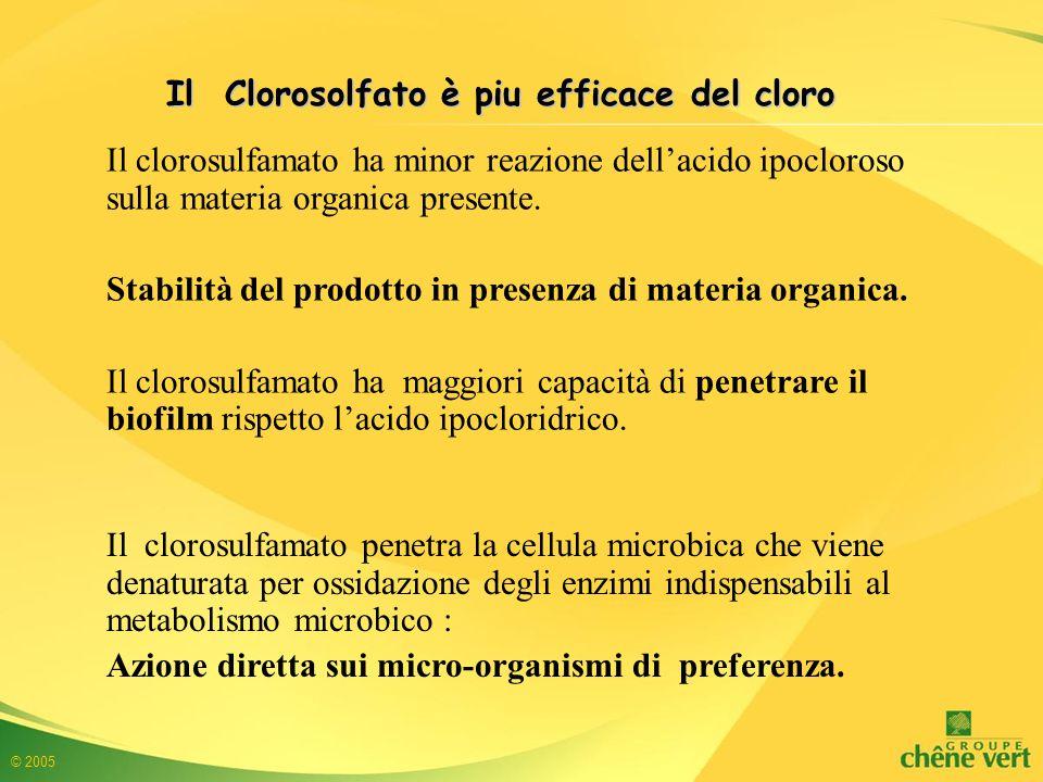 Il Clorosolfato è piu efficace del cloro