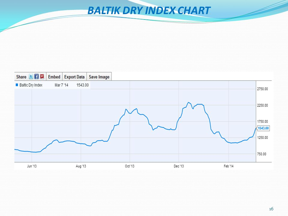 BALTIK DRY INDEX CHART