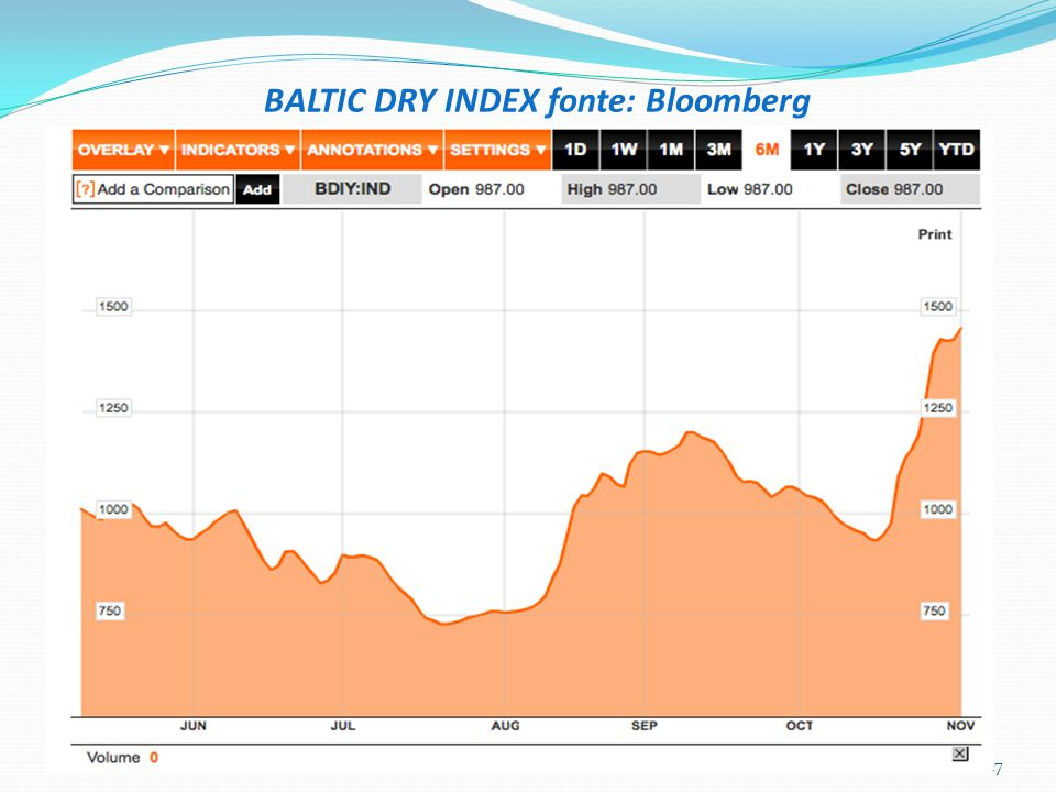 BALTIC DRY INDEX fonte: Bloomberg