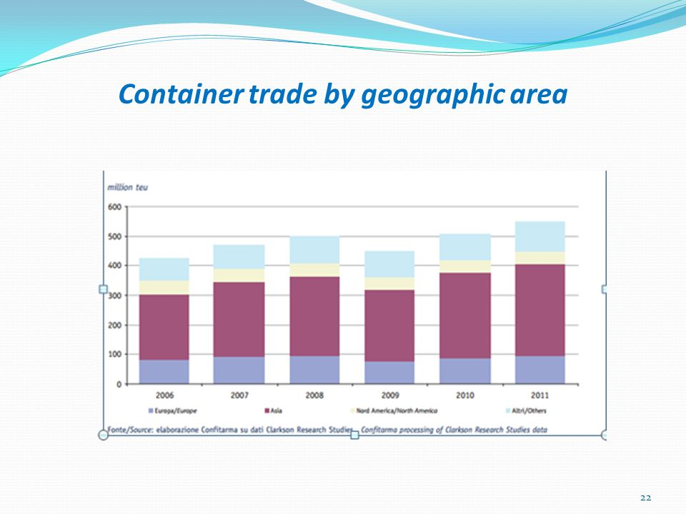 Container trade by geographic area