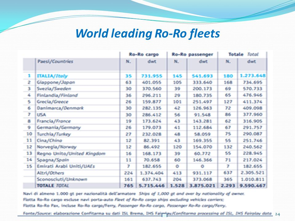 World leading Ro-Ro fleets