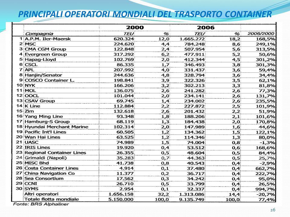 PRINCIPALI OPERATORI MONDIALI DEL TRASPORTO CONTAINER