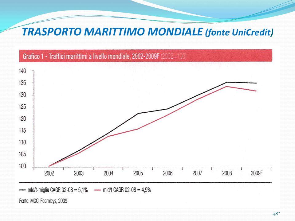 TRASPORTO MARITTIMO MONDIALE (fonte UniCredit)
