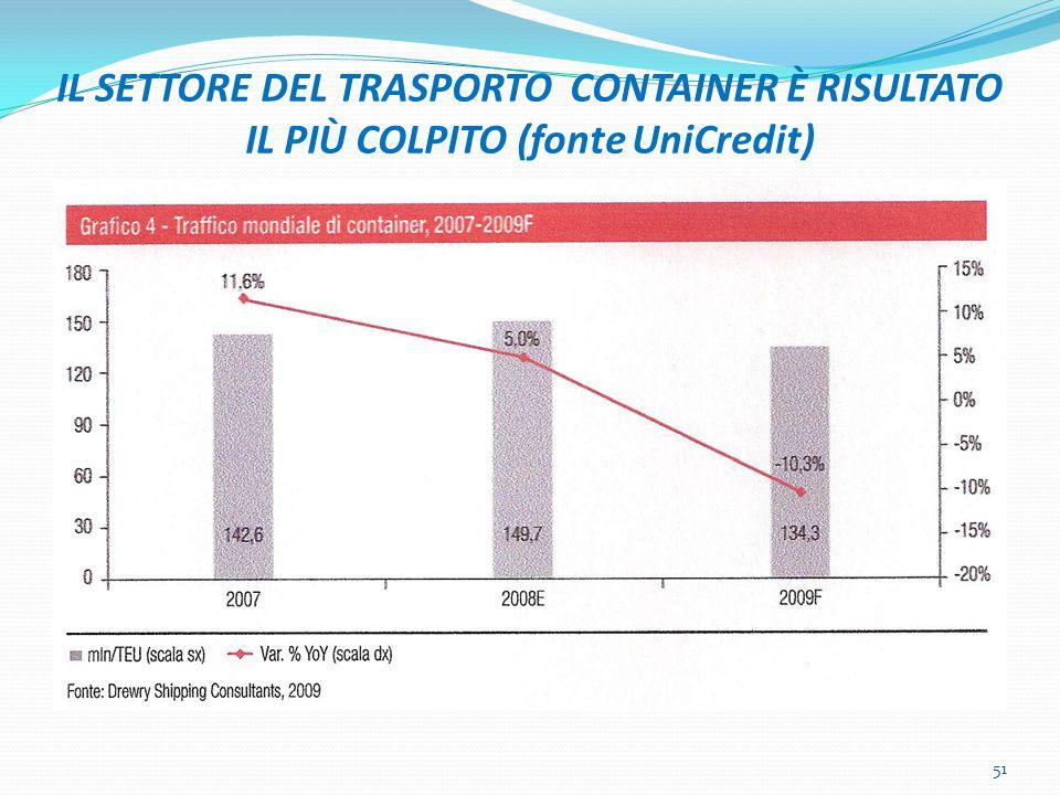 IL SETTORE DEL TRASPORTO CONTAINER È RISULTATO IL PIÙ COLPITO (fonte UniCredit)