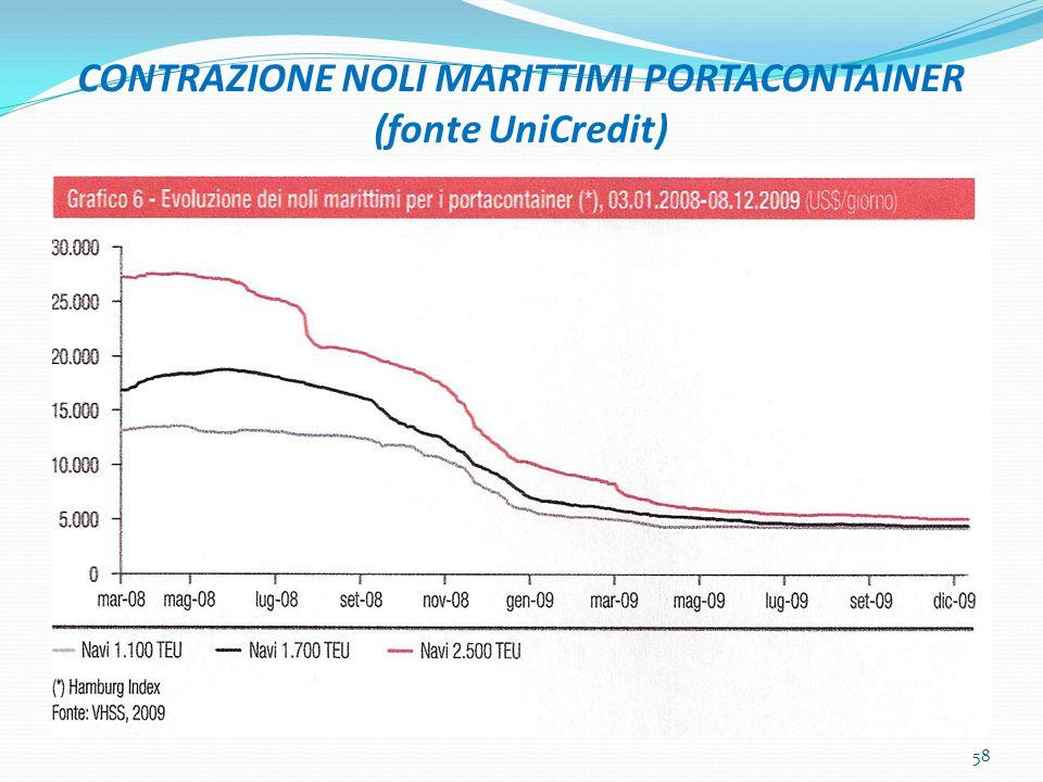 CONTRAZIONE NOLI MARITTIMI PORTACONTAINER (fonte UniCredit)