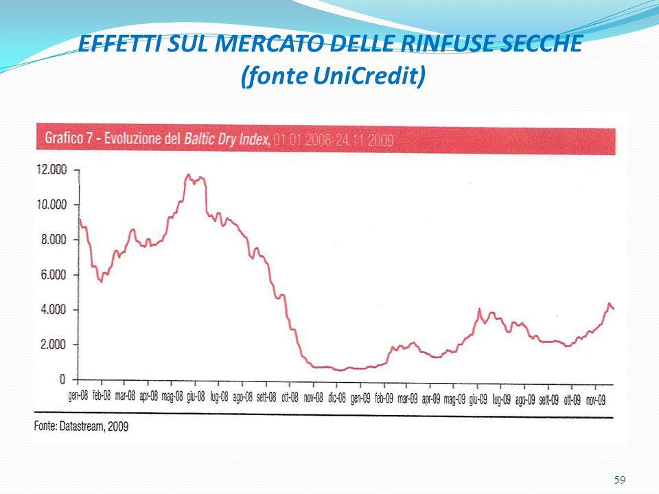 EFFETTI SUL MERCATO DELLE RINFUSE SECCHE (fonte UniCredit)