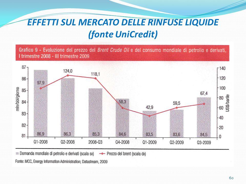 EFFETTI SUL MERCATO DELLE RINFUSE LIQUIDE (fonte UniCredit)