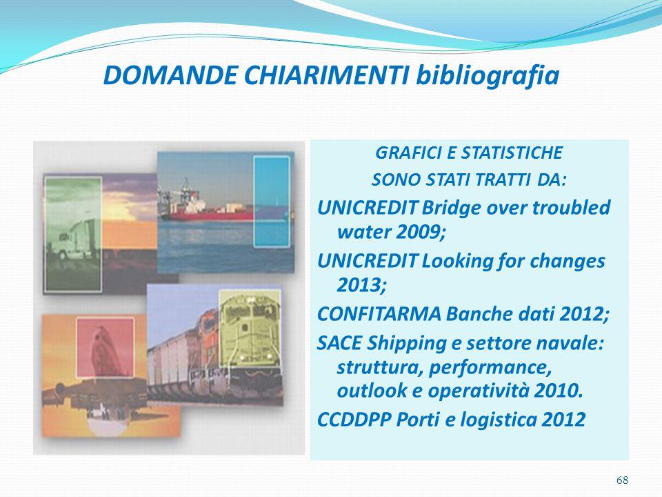DOMANDE CHIARIMENTI bibliografia