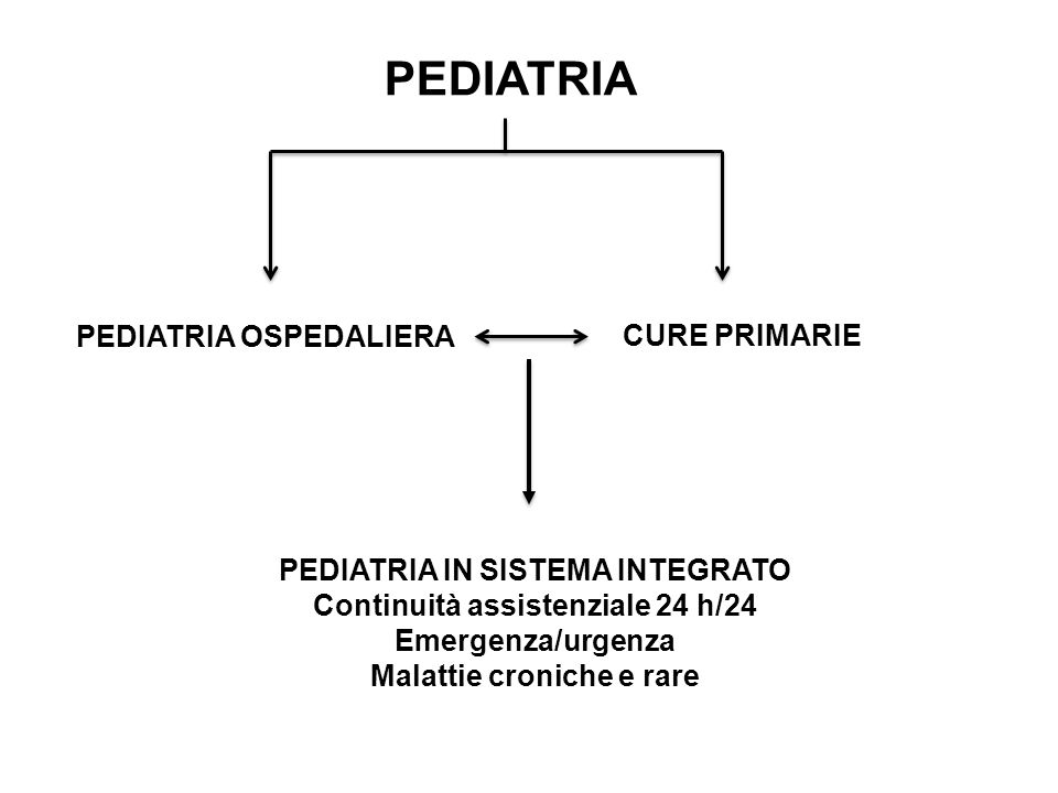 PEDIATRIA PEDIATRIA OSPEDALIERA CURE PRIMARIE