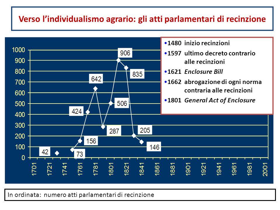 Verso l'individualismo agrario: gli atti parlamentari di recinzione