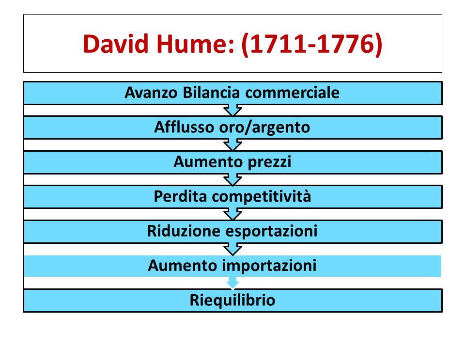 David Hume: (1711-1776) Avanzo Bilancia commerciale