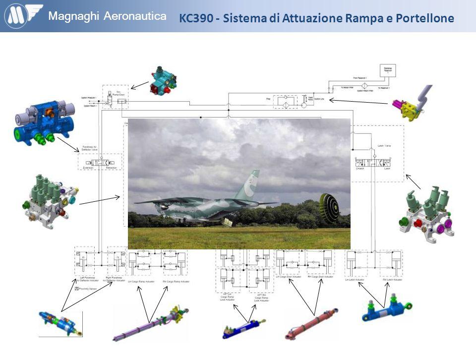 KC390 - Sistema di Attuazione Rampa e Portellone