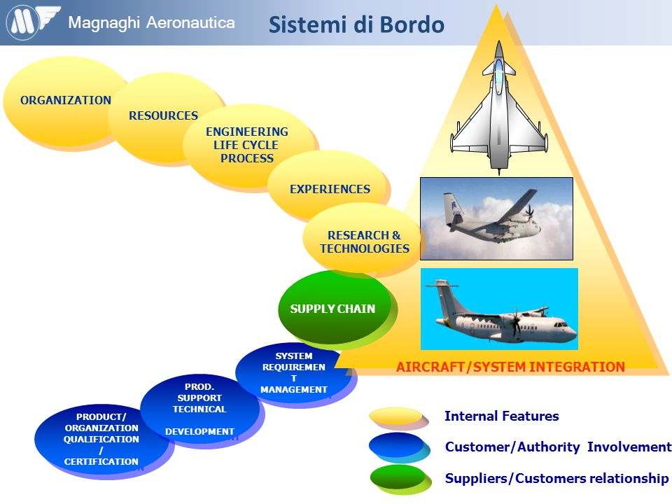 AIRCRAFT/SYSTEM INTEGRATION